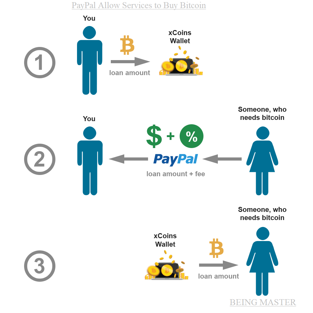 PayPal Allow Services to Buy Bitcoin